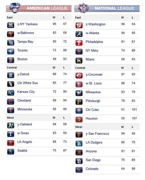 National League Football Standings
